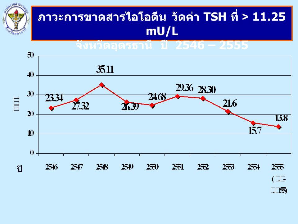 ภาวะการขาดสารไอโอดีน วัดค่า TSH ที่ > 11.25 mU/L
