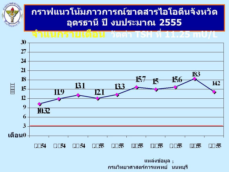 จำแนกรายเดือน วัดค่า TSH ที่ 11.25 mU/L