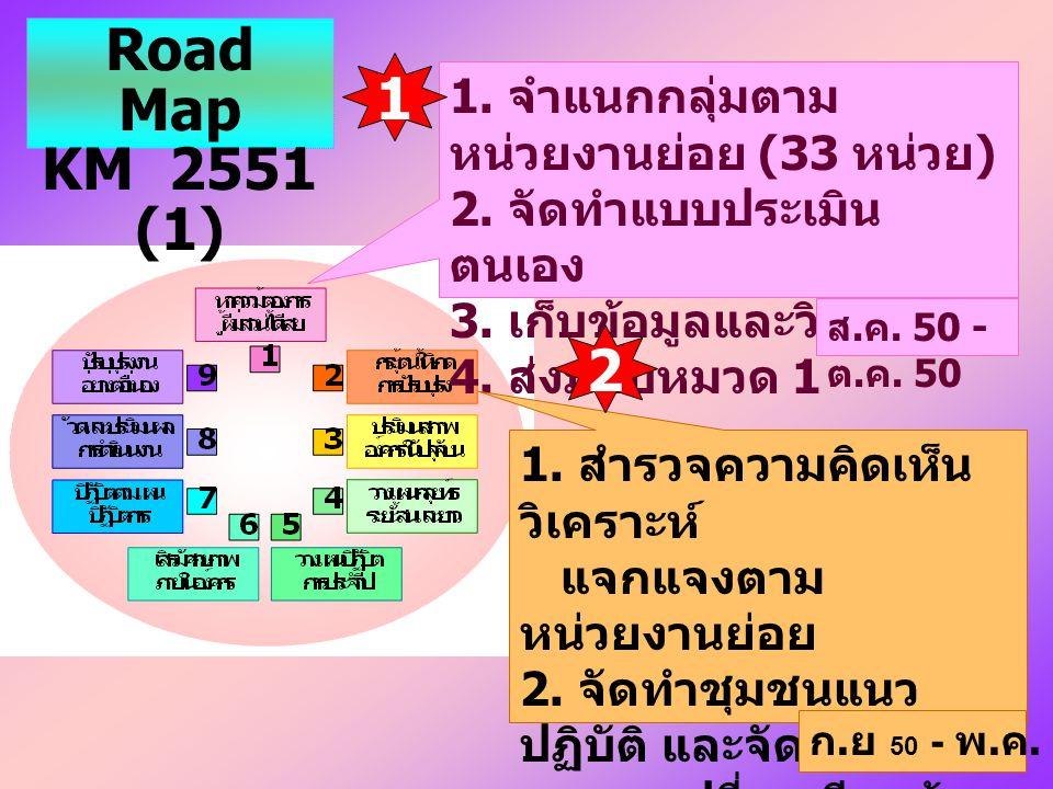 Road Map KM 2551 (1) 1 2 1. จำแนกกลุ่มตามหน่วยงานย่อย (33 หน่วย)