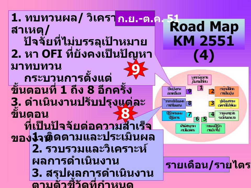 Road Map KM 2551 (4) 9 8 1. ทบทวนผล/ วิเคราะห์สาเหตุ/