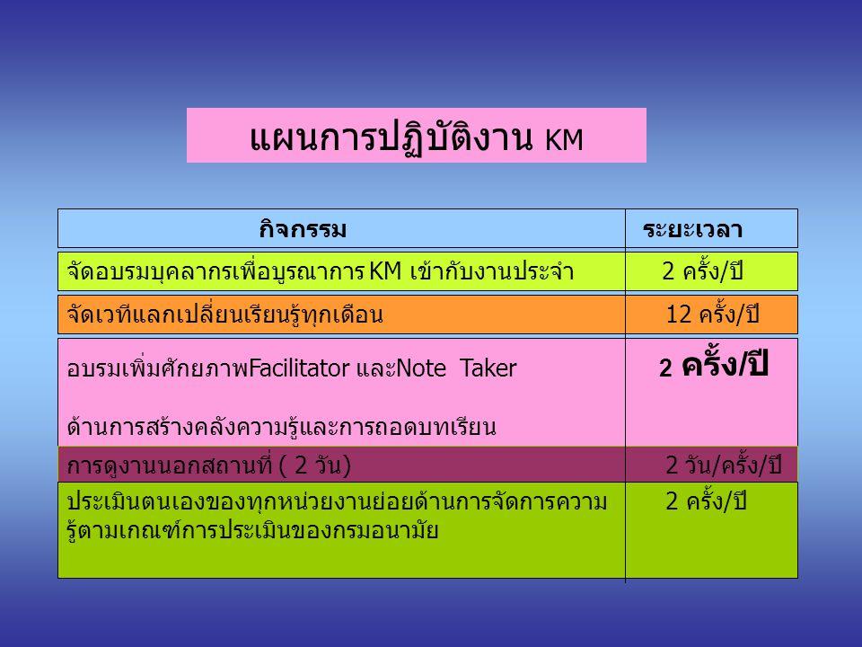 แผนการปฏิบัติงาน KM กิจกรรม ระยะเวลา