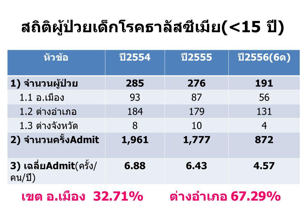สถิติผู้ป่วยเด็กโรคธาลัสซีเมีย(<15 ปี)