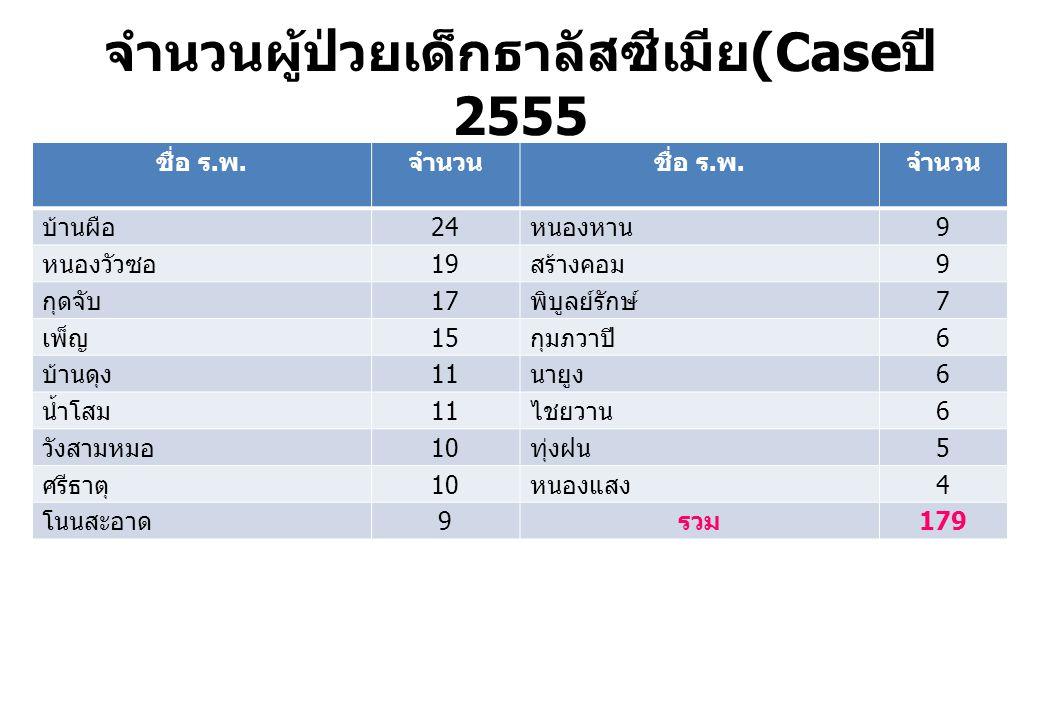 จำนวนผู้ป่วยเด็กธาลัสซีเมีย(Caseปี 2555