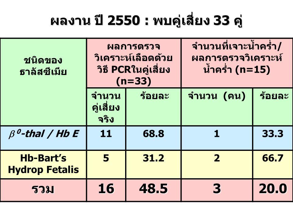 ผลงาน ปี 2550 : พบคู่เสี่ยง 33 คู่ รวม 16 48.5 3 20.0