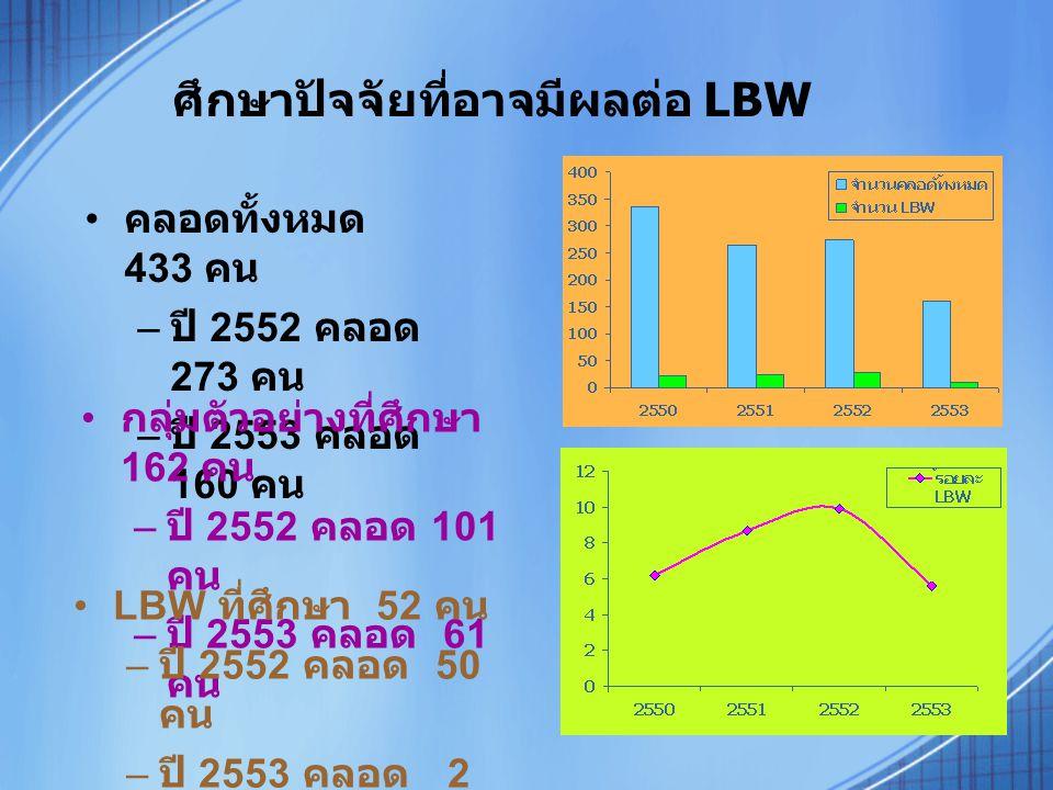 ศึกษาปัจจัยที่อาจมีผลต่อ LBW