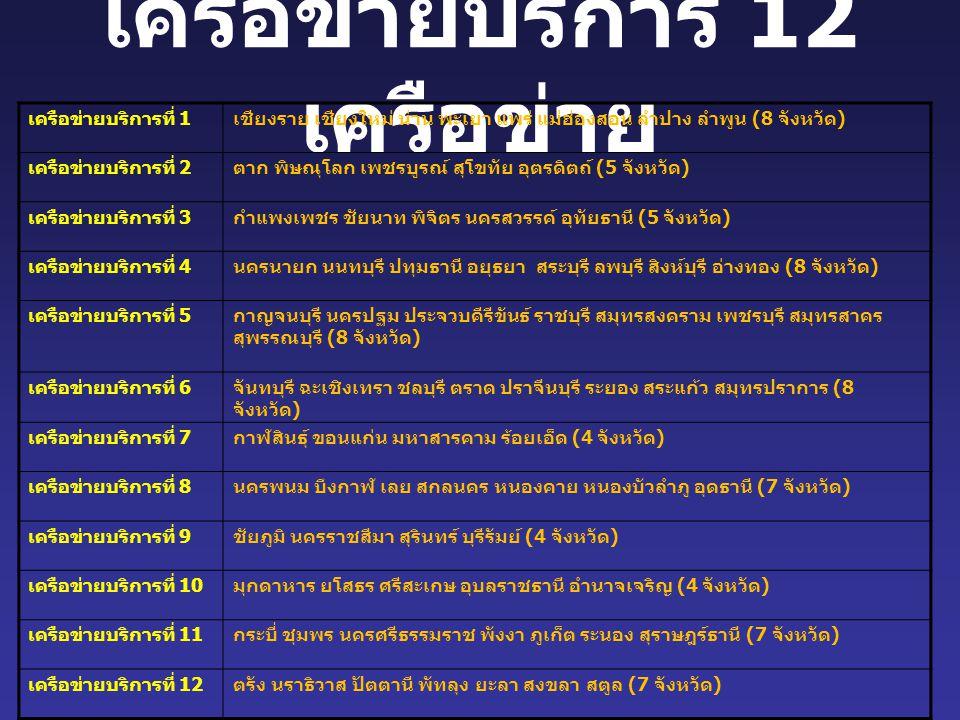 เครือข่ายบริการ 12 เครือข่าย