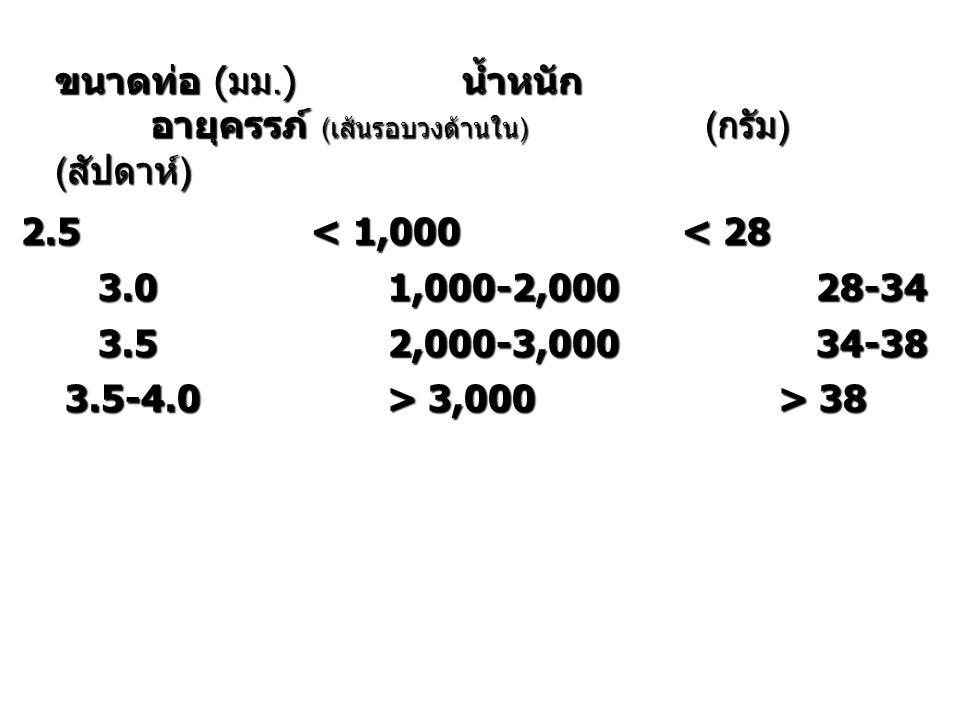 ขนาดท่อ (มม.) น้ำหนัก อายุครรภ์ (เส้นรอบวงด้านใน) (กรัม) (สัปดาห์)
