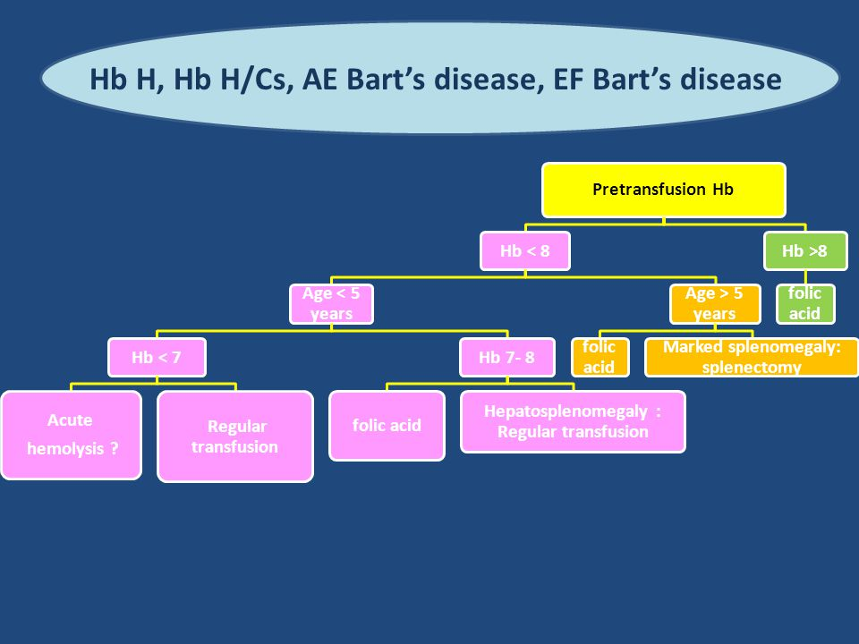 Hb H, Hb H/Cs, AE Bart's disease, EF Bart's disease