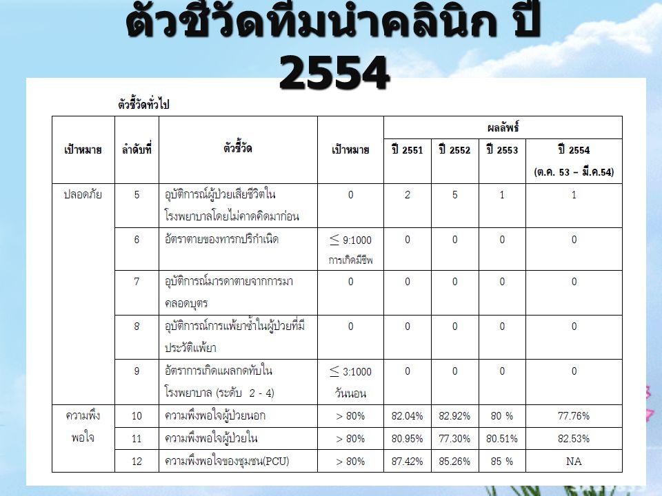 ตัวชี้วัดทีมนำคลินิก ปี 2554