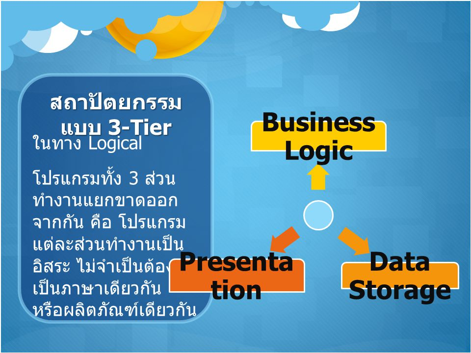 Business Logic Data Storage Presentation