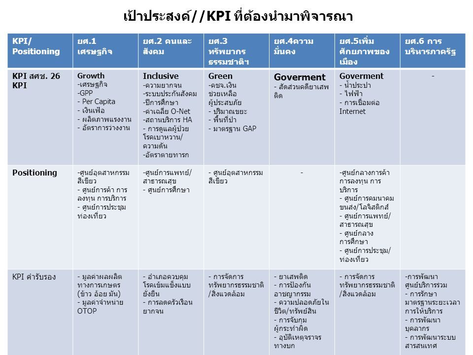 เป้าประสงค์//KPI ที่ต้องนำมาพิจารณา