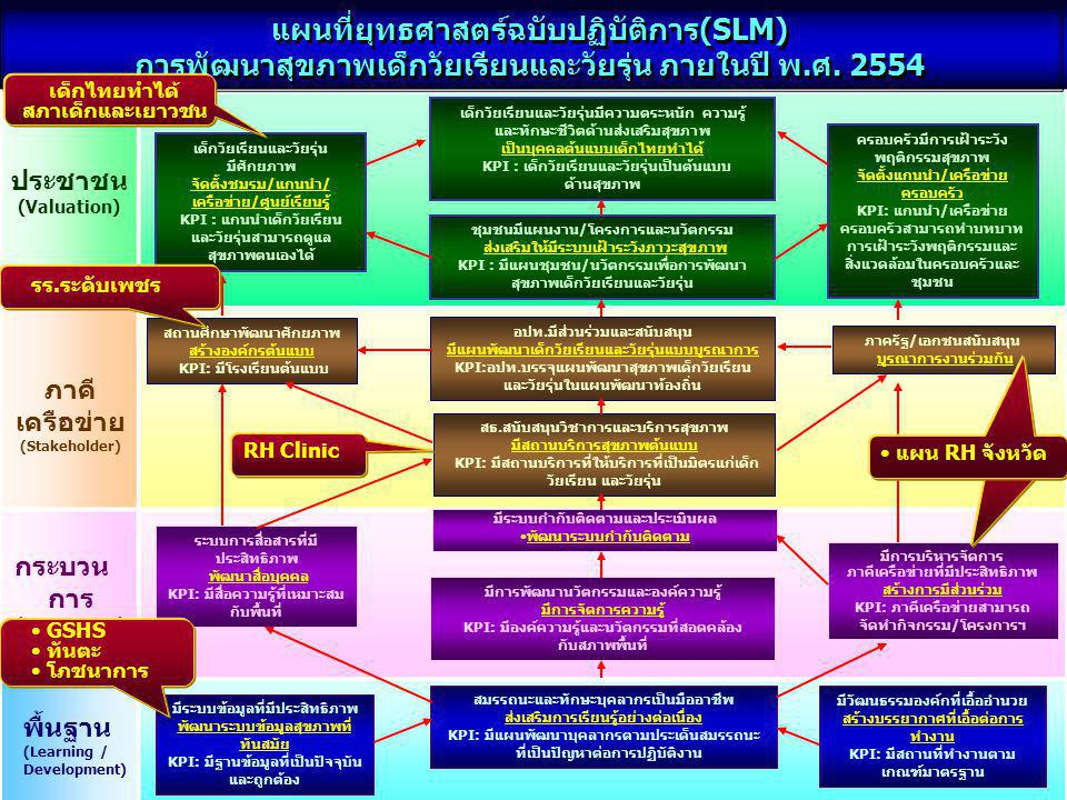 แผนที่ยุทธศาสตร์ฉบับปฏิบัติการ(SLM)