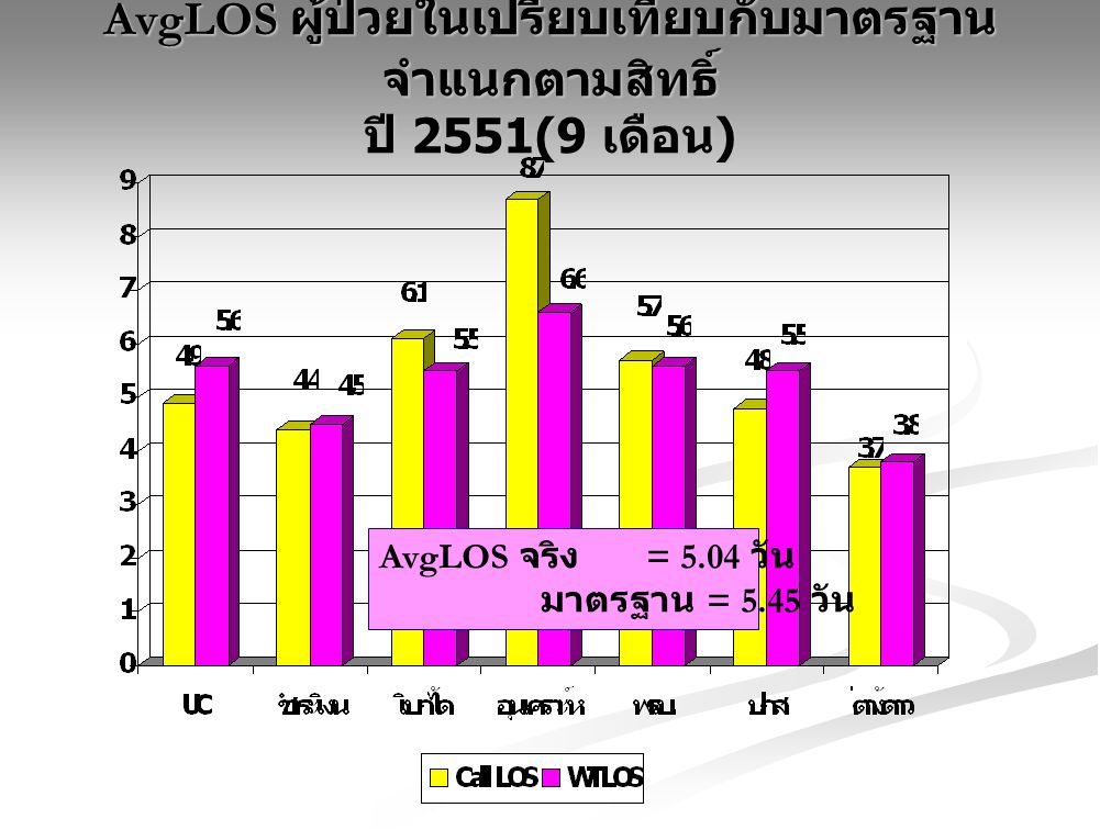 AvgLOS ผู้ป่วยในเปรียบเทียบกับมาตรฐาน จำแนกตามสิทธิ์ ปี 2551(9 เดือน)