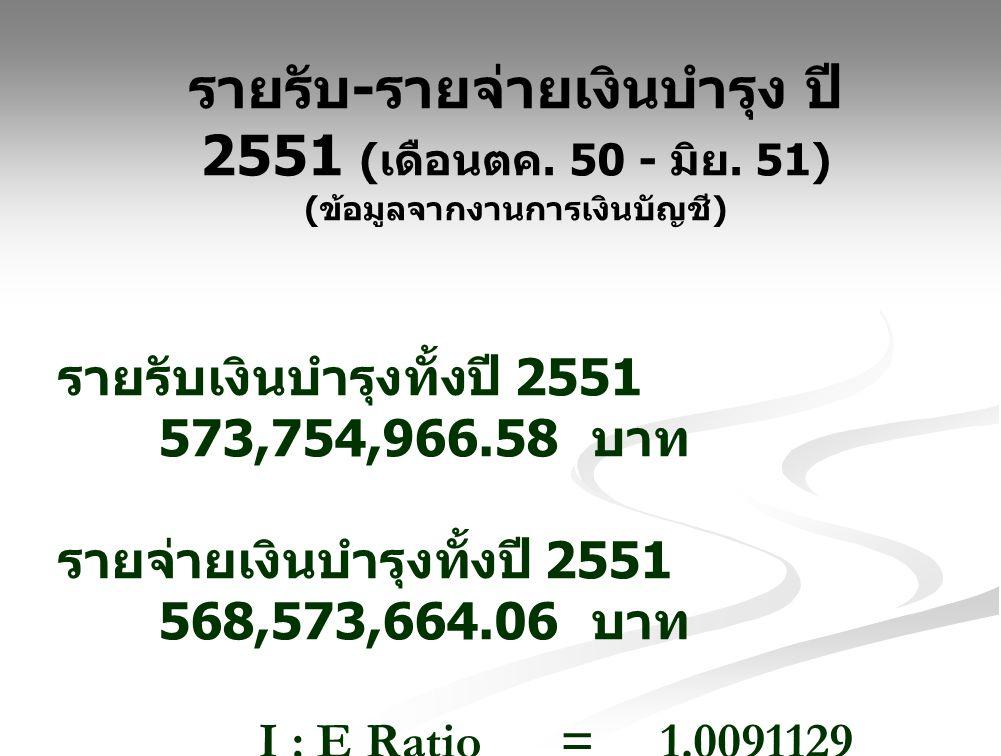 รายรับ-รายจ่ายเงินบำรุง ปี 2551 (เดือนตค. 50 - มิย