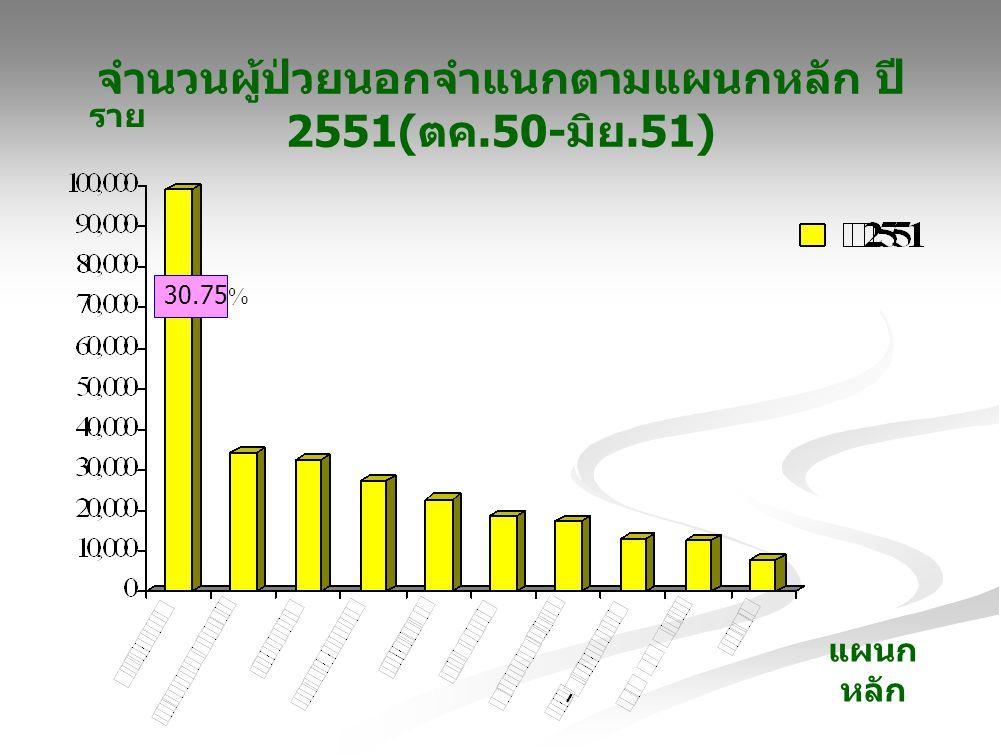 จำนวนผู้ป่วยนอกจำแนกตามแผนกหลัก ปี 2551(ตค.50-มิย.51)