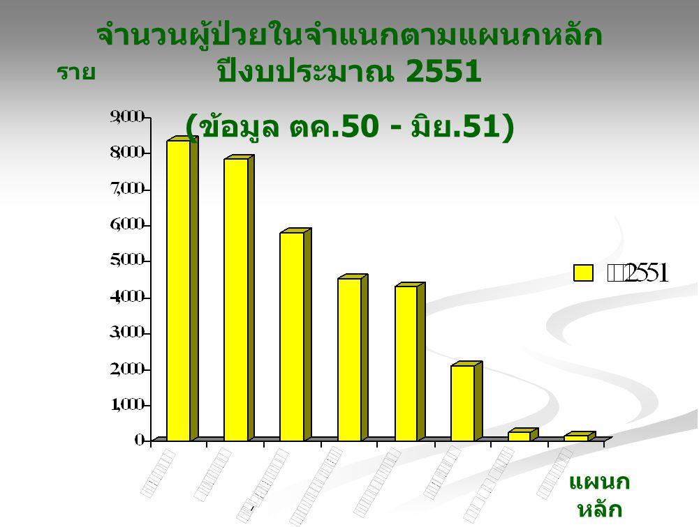 จำนวนผู้ป่วยในจำแนกตามแผนกหลัก ปีงบประมาณ 2551