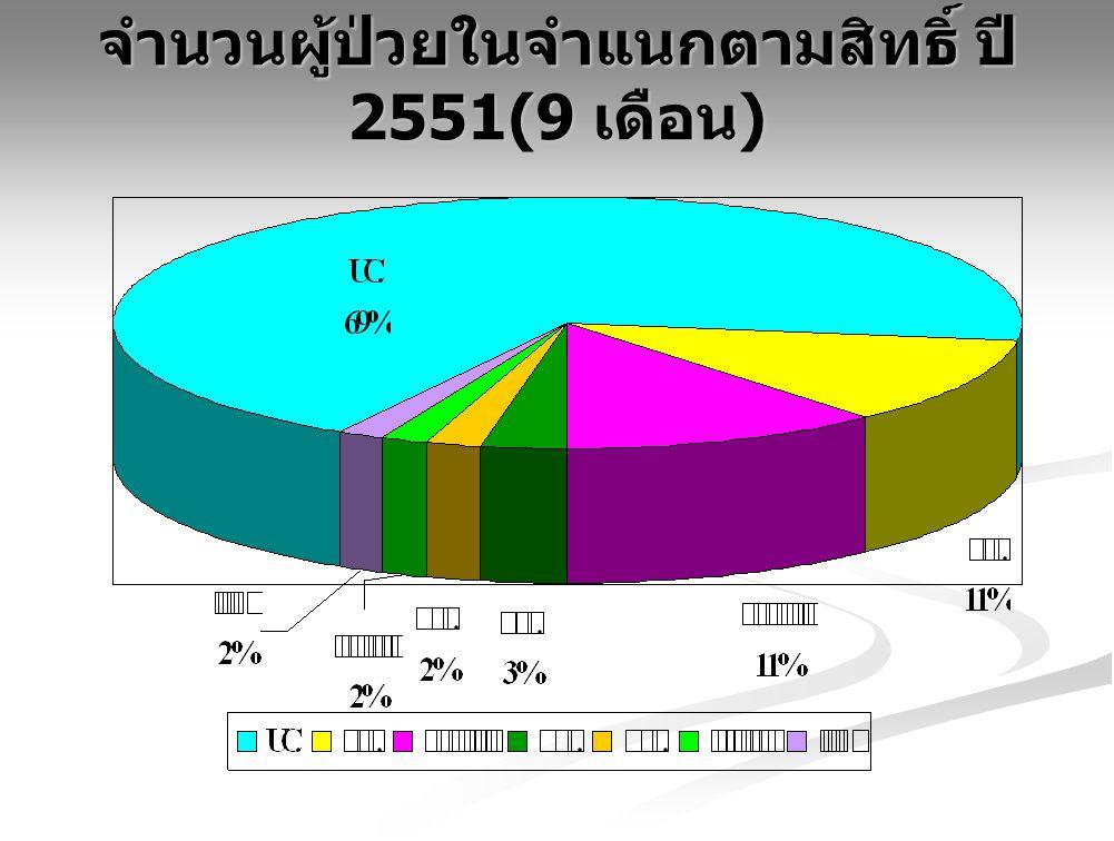 จำนวนผู้ป่วยในจำแนกตามสิทธิ์ ปี 2551(9 เดือน)