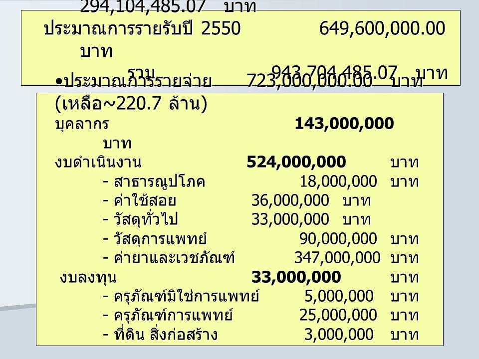 เงินบำรุงคงเหลือยกยอดมาจากปี 50. 294,104,485. 07