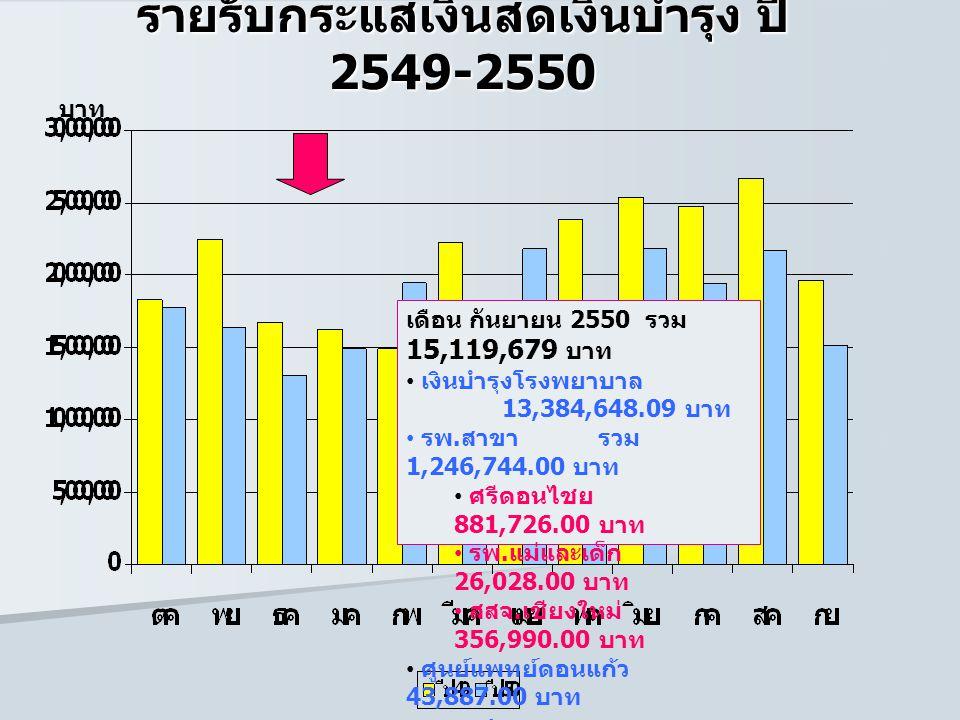 รายรับกระแสเงินสดเงินบำรุง ปี 2549-2550