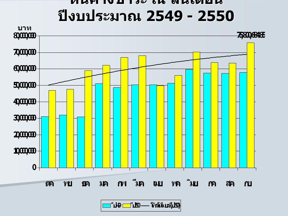 หนี้ค้างชำระ ณ สิ้นเดือน ปีงบประมาณ 2549 - 2550