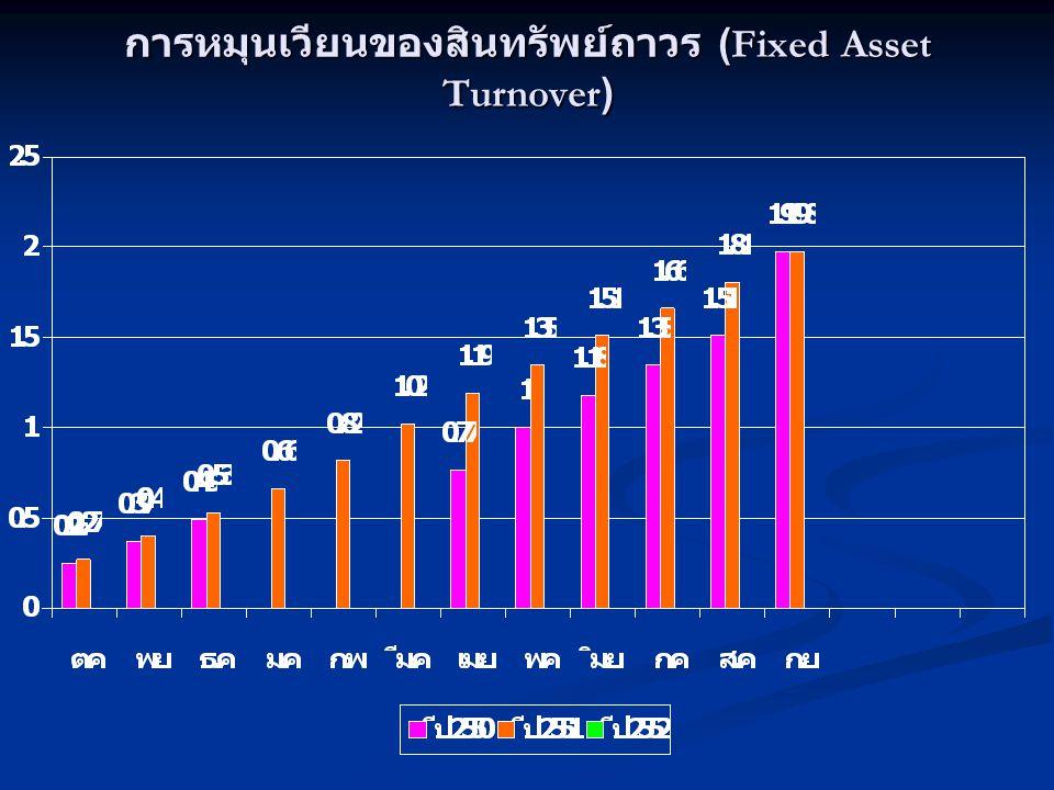 การหมุนเวียนของสินทรัพย์ถาวร (Fixed Asset Turnover)