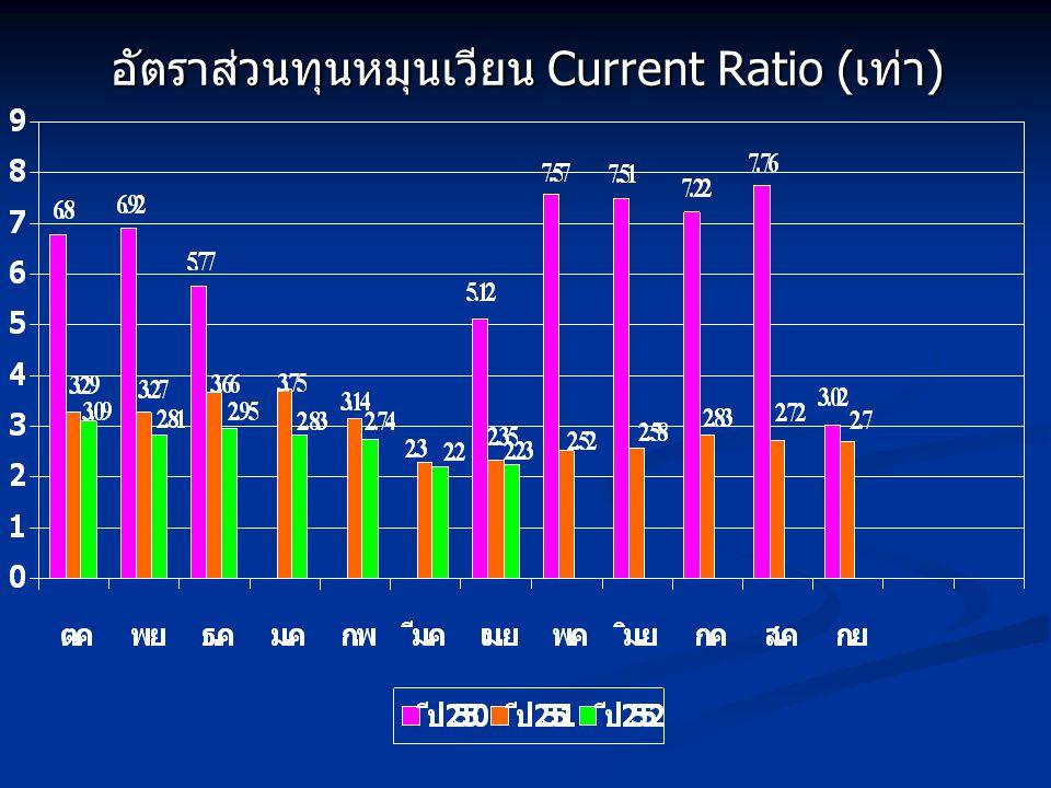 อัตราส่วนทุนหมุนเวียน Current Ratio (เท่า)