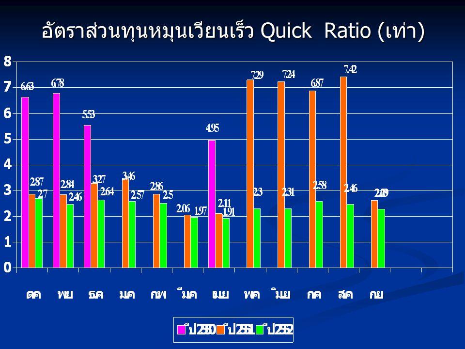 อัตราส่วนทุนหมุนเวียนเร็ว Quick Ratio (เท่า)