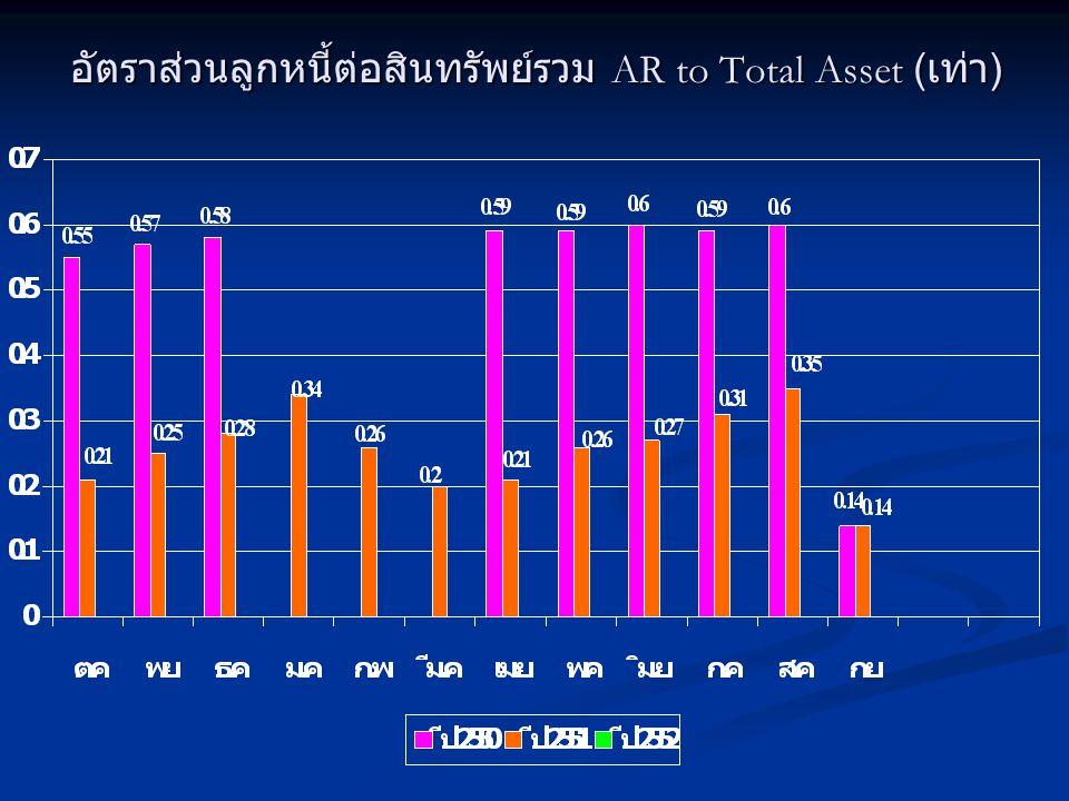 อัตราส่วนลูกหนี้ต่อสินทรัพย์รวม AR to Total Asset (เท่า)