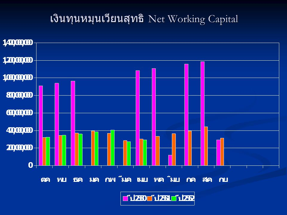 เงินทุนหมุนเวียนสุทธิ Net Working Capital