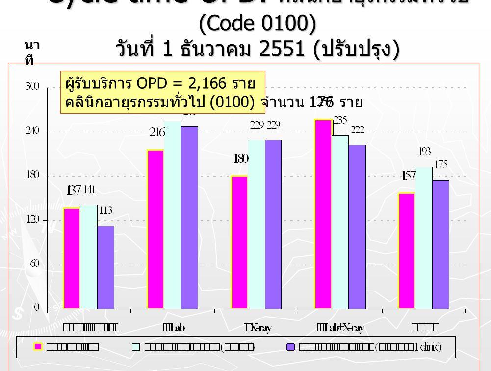 นาที Cycle time OPD. คลินิกอายุรกรรมทั่วไป (Code 0100) วันที่ 1 ธันวาคม 2551 (ปรับปรุง) ผู้รับบริการ OPD = 2,166 ราย.