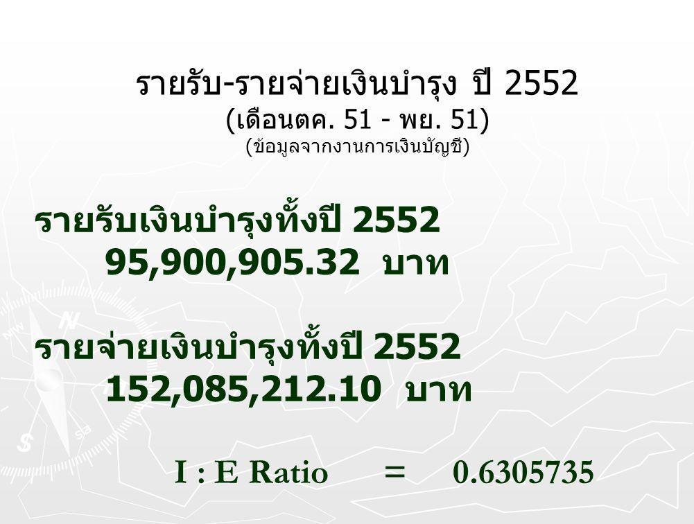 รายรับเงินบำรุงทั้งปี 2552 95,900,905.32 บาท