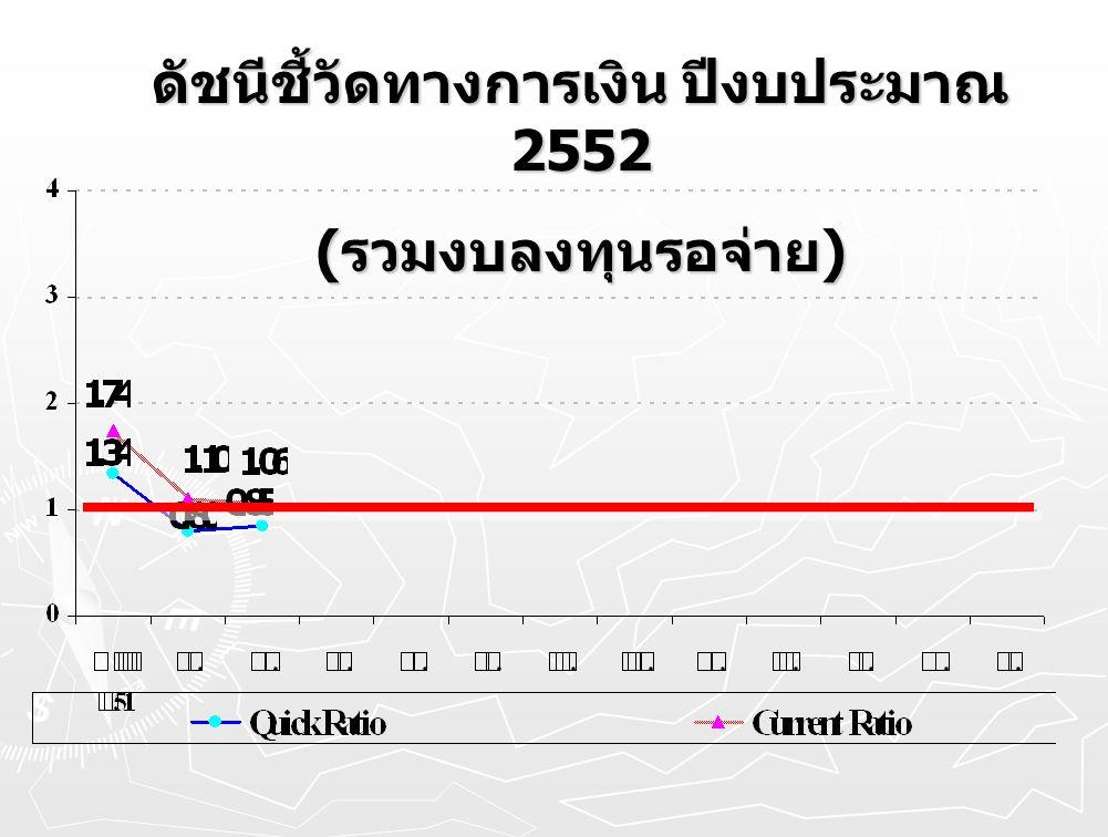 ดัชนีชี้วัดทางการเงิน ปีงบประมาณ 2552
