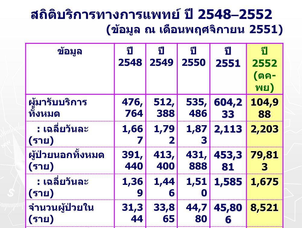 สถิติบริการทางการแพทย์ ปี 2548–2552