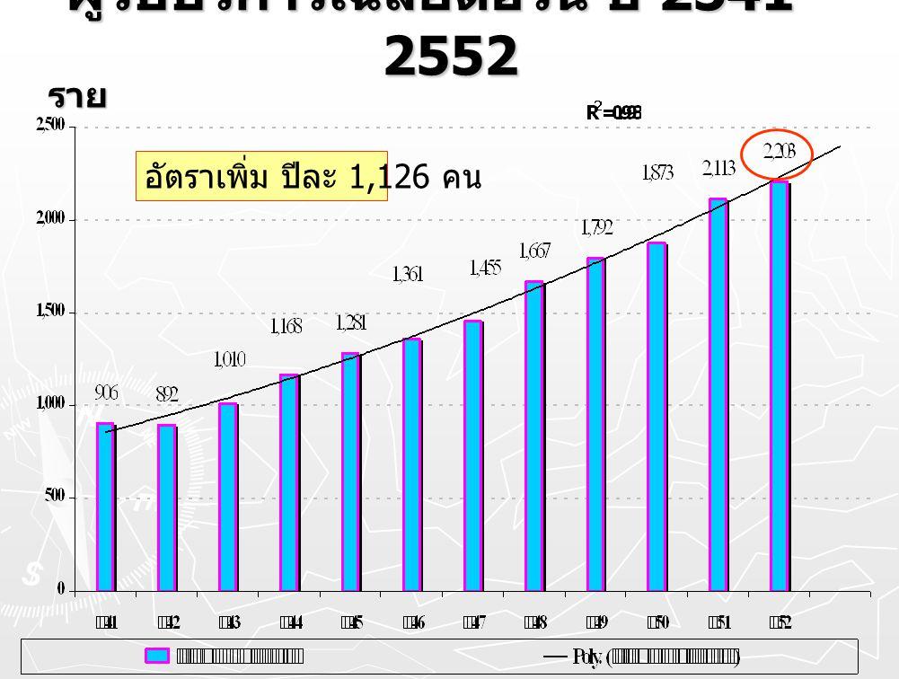 ผู้รับบริการเฉลี่ยต่อวัน ปี 2541 - 2552