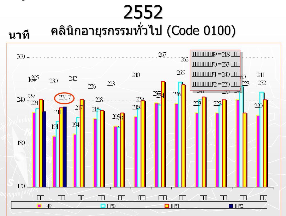 Cycle time OPD.โดยรวม ปี 2549 – 2552 คลินิกอายุรกรรมทั่วไป (Code 0100)