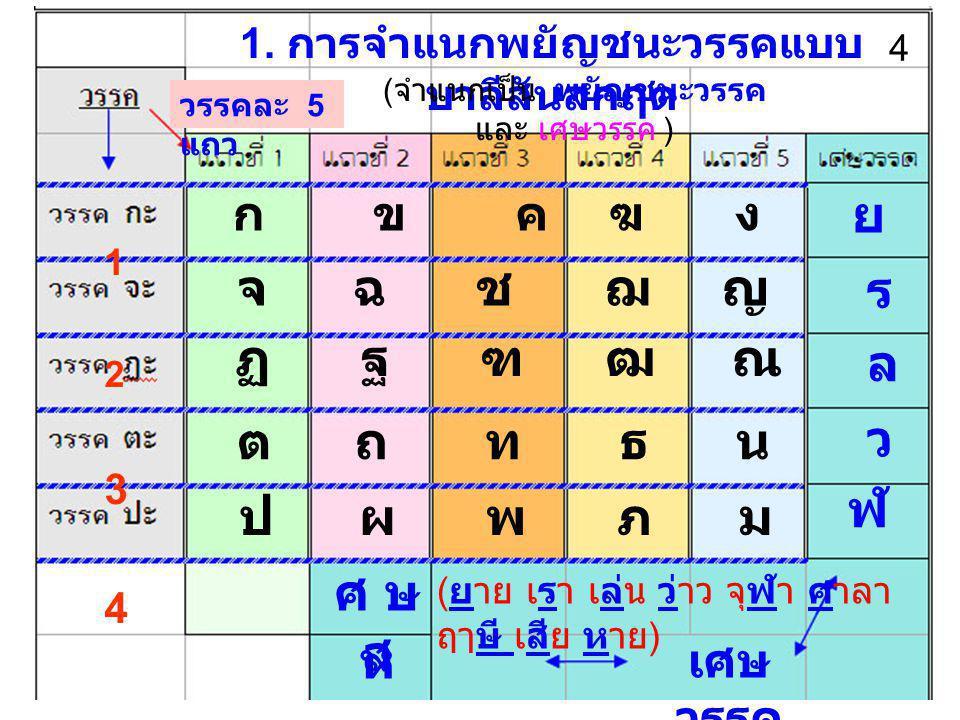การจำแนกพยัญชนะในภาษาไทย