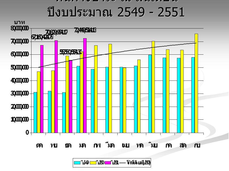 หนี้ค้างชำระ ณ สิ้นเดือน ปีงบประมาณ 2549 - 2551