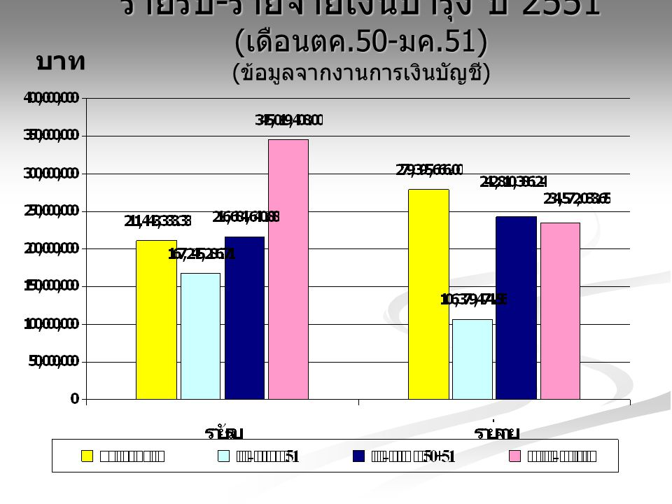 รายรับ-รายจ่ายเงินบำรุง ปี 2551 (เดือนตค. 50-มค