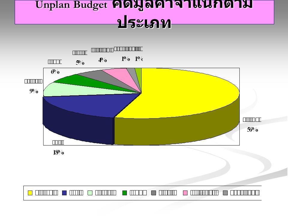 Unplan Budget คิดมูลค่าจำแนกตามประเภท