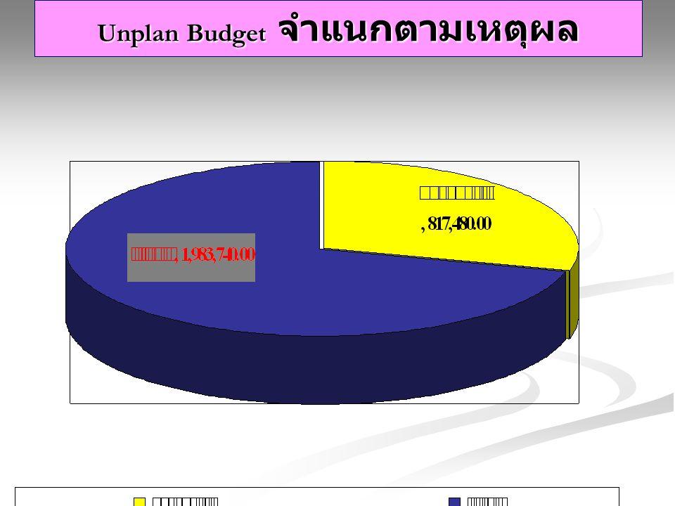 Unplan Budget จำแนกตามเหตุผล
