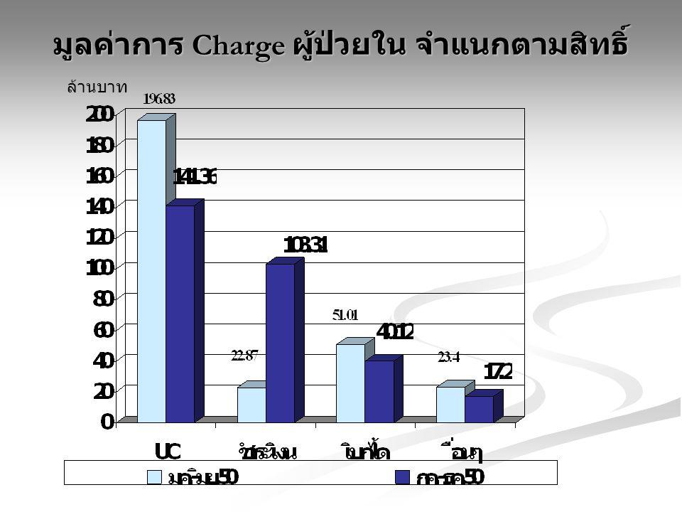 มูลค่าการ Charge ผู้ป่วยใน จำแนกตามสิทธิ์