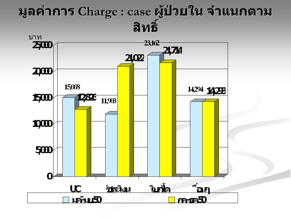 มูลค่าการ Charge : case ผู้ป่วยใน จำแนกตามสิทธิ์