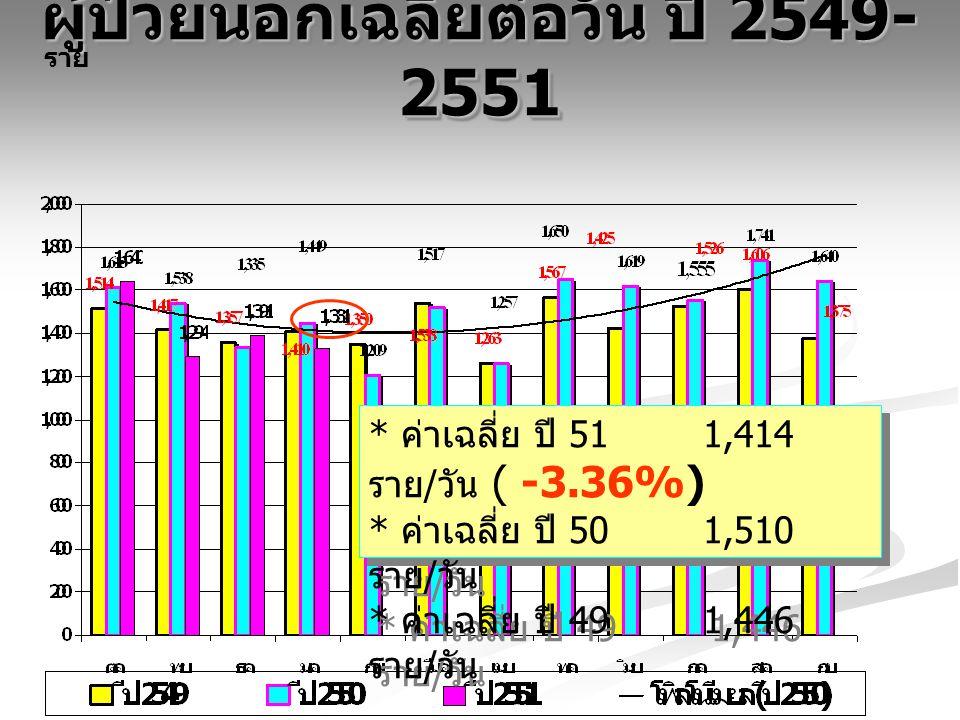 ผู้ป่วยนอกเฉลี่ยต่อวัน ปี 2549- 2551