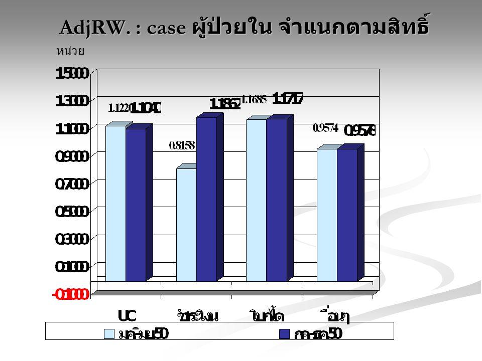 AdjRW. : case ผู้ป่วยใน จำแนกตามสิทธิ์