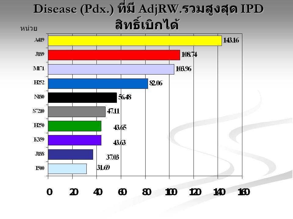 Disease (Pdx.) ที่มี AdjRW.รวมสูงสุด IPD สิทธิ์เบิกได้