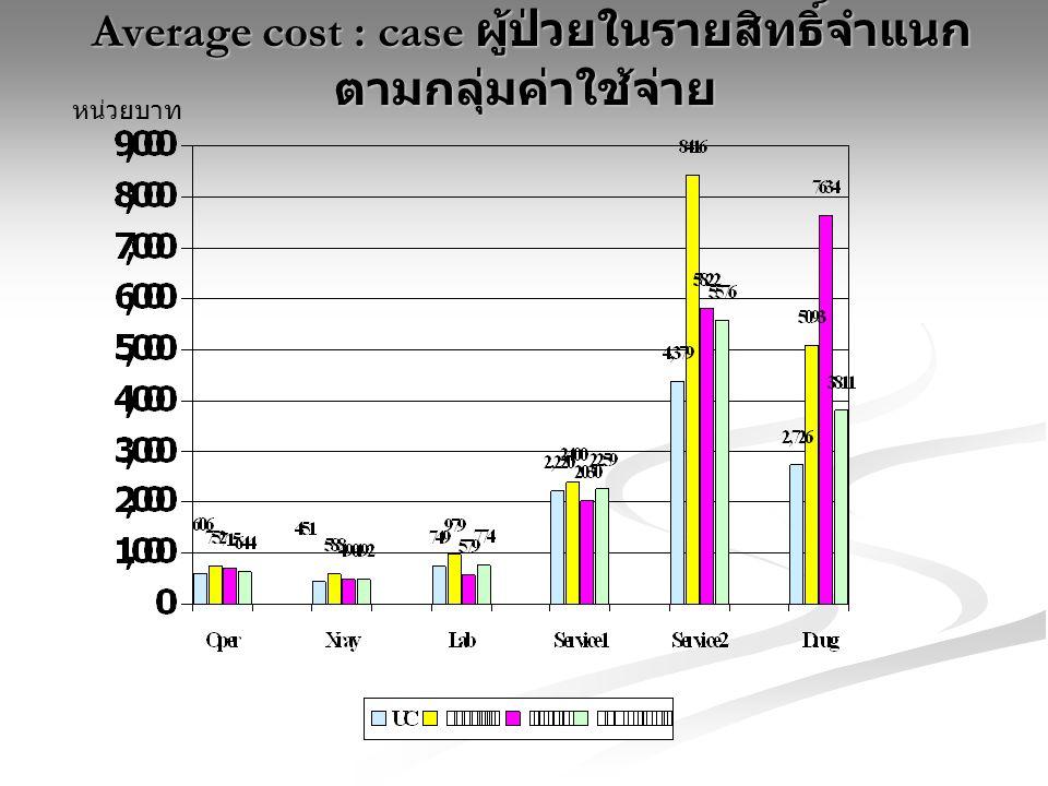 Average cost : case ผู้ป่วยในรายสิทธิ์จำแนกตามกลุ่มค่าใช้จ่าย
