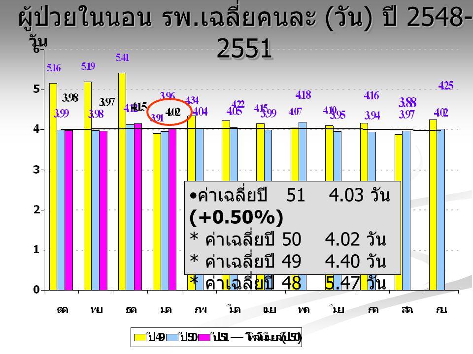 ผู้ป่วยในนอน รพ.เฉลี่ยคนละ (วัน) ปี 2548-2551
