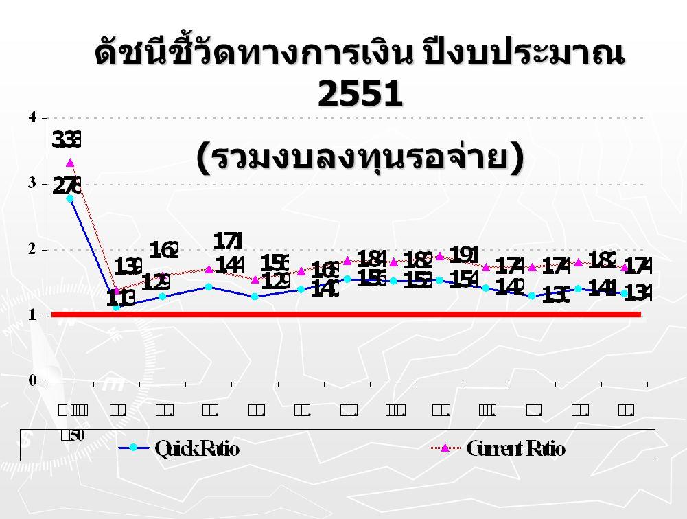 ดัชนีชี้วัดทางการเงิน ปีงบประมาณ 2551