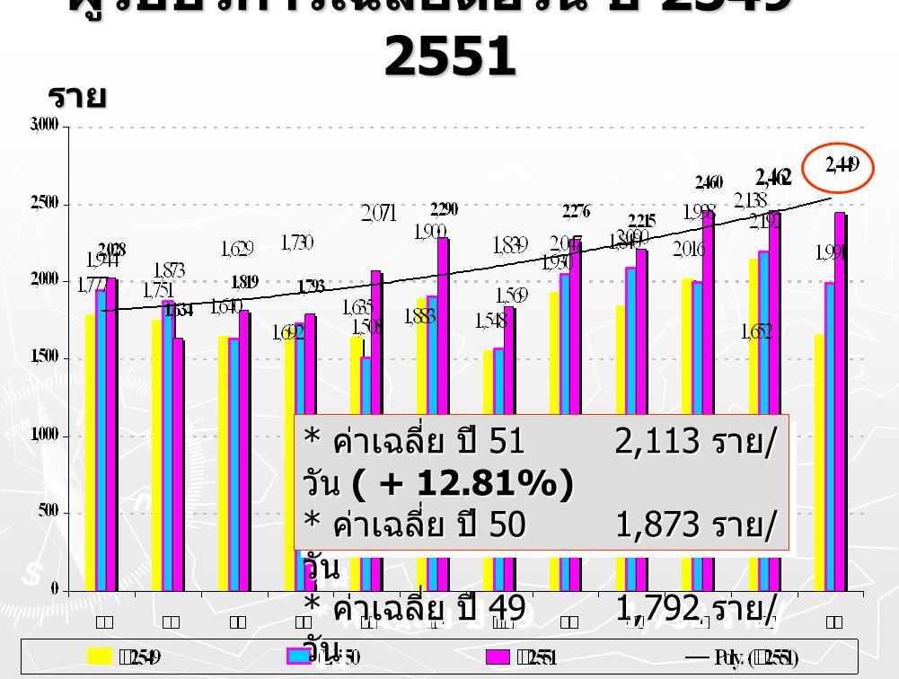 ผู้รับบริการเฉลี่ยต่อวัน ปี 2549 - 2551