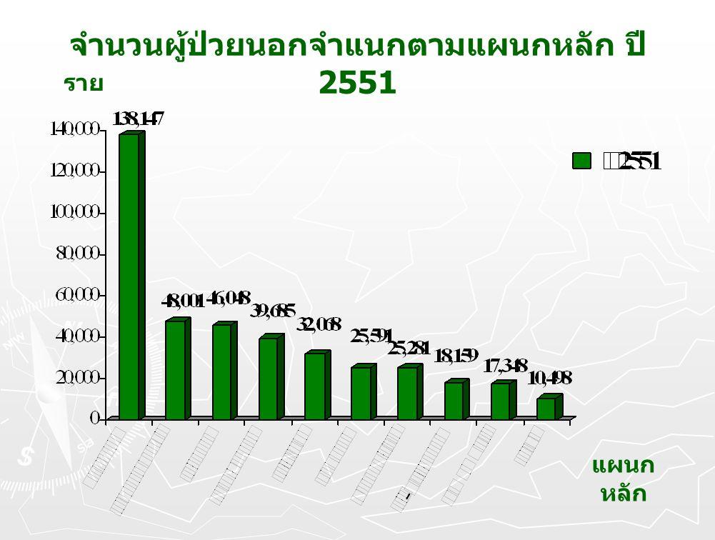 จำนวนผู้ป่วยนอกจำแนกตามแผนกหลัก ปี 2551